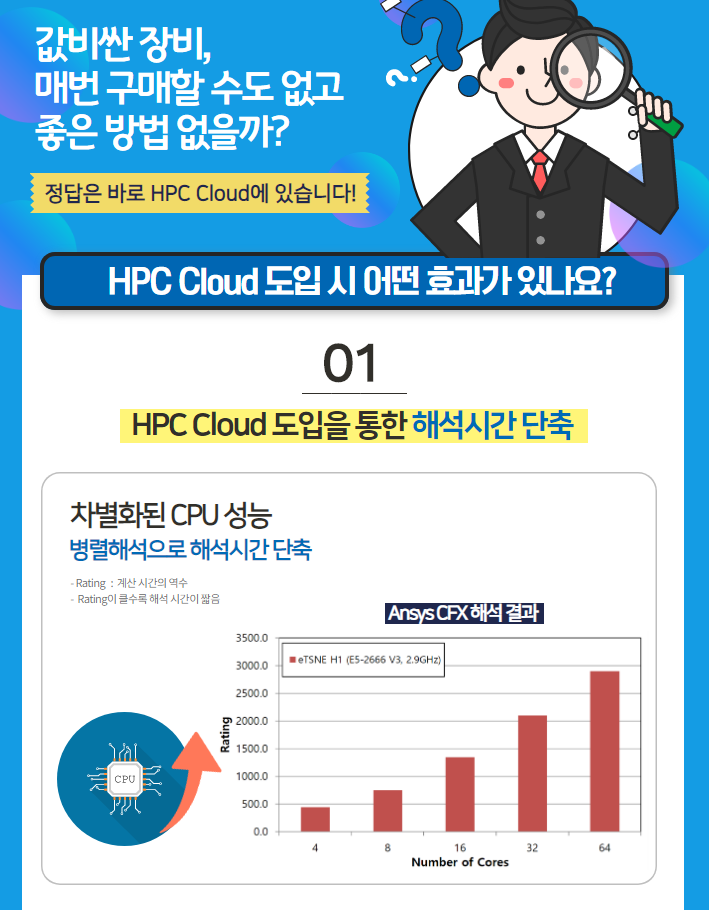 HPC Cloud 도입을 통한 해석시간 단축
